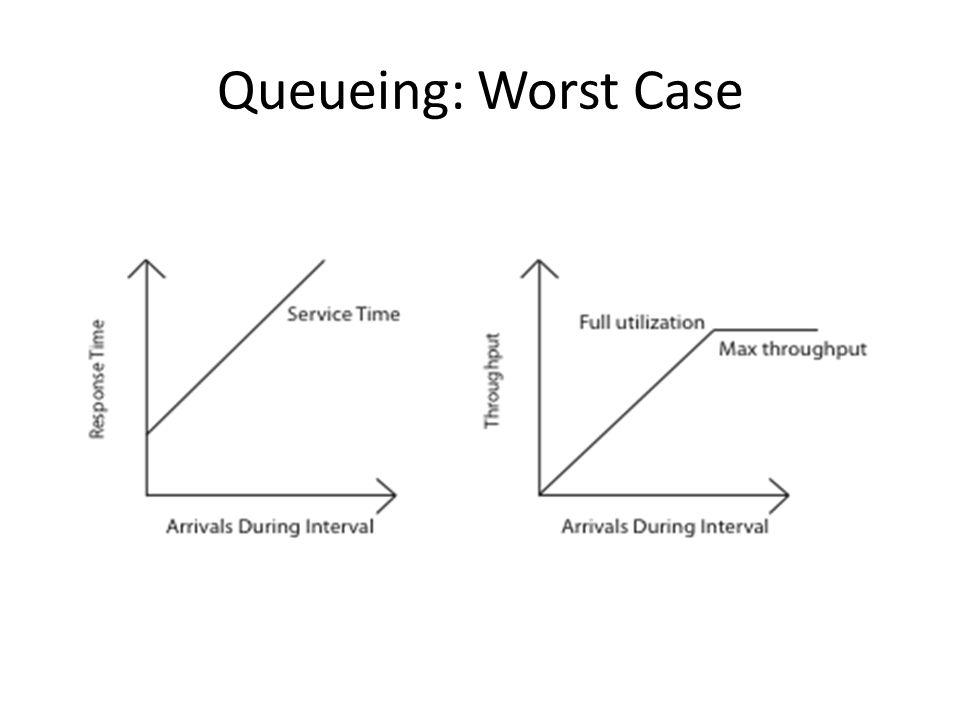 Queueing: Worst Case