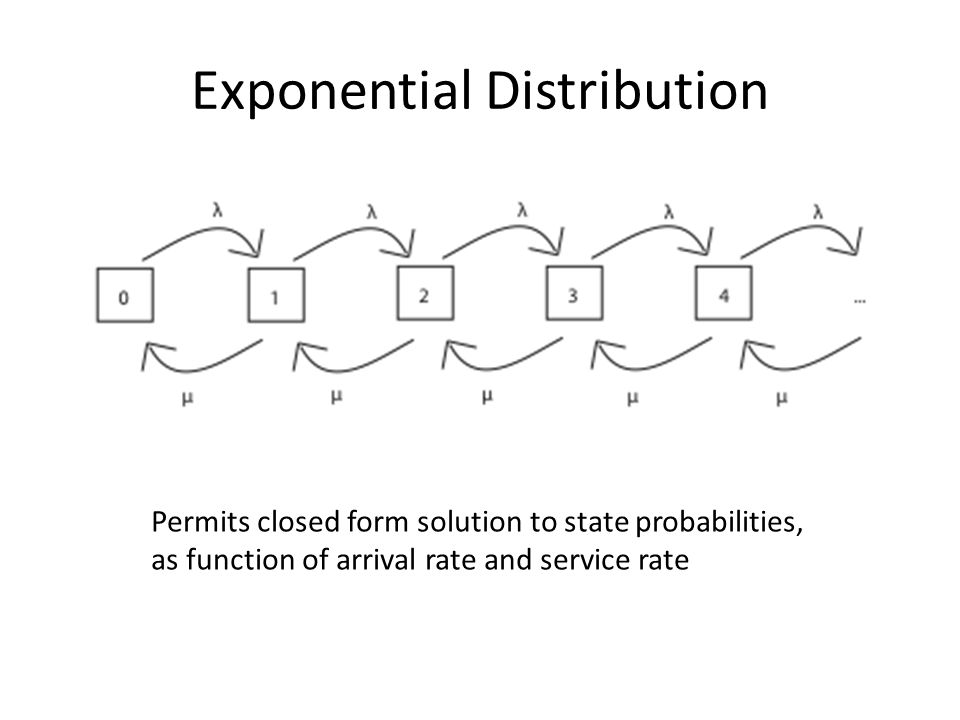 Exponential Distribution Permits closed form solution to state probabilities, as function of arrival rate and service rate