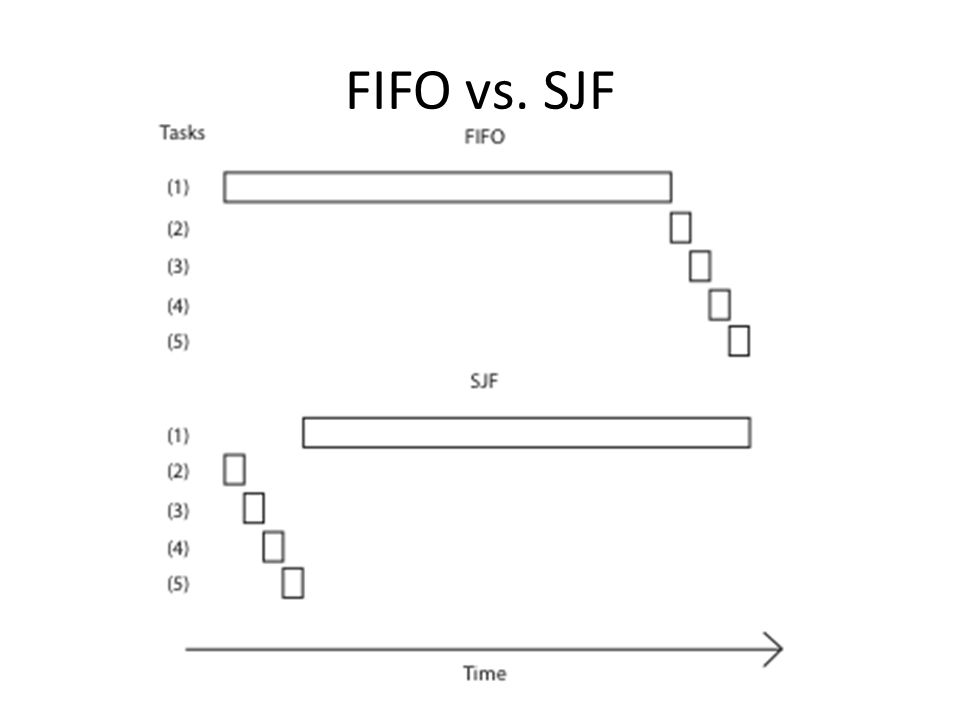 Shortest Job First Claim: SJF is optimal for average response time – Why.