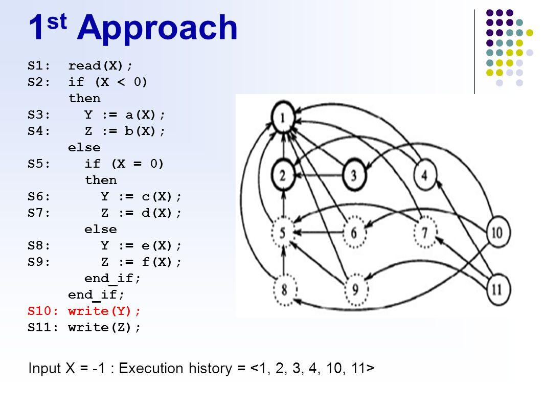 1 st Approach S1:read(X); S2:if (X < 0) then S3:Y := a(X); S4:Z := b(X); else S5:if (X = 0) then S6:Y := c(X); S7:Z := d(X); else S8:Y := e(X); S9:Z := f(X); end_if; S10:write(Y); S11:write(Z); Input X = -1 : Execution history =