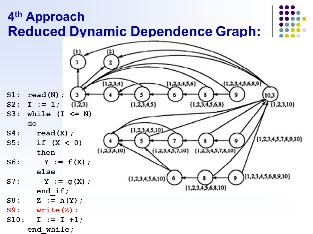 4 th Approach Reduced Dynamic Dependence Graph: S1:read(N); S2:I := 1; S3:while (I <= N) do S4:read(X); S5:if (X < 0) then S6:Y := f(X); else S7:Y := g(X); end_if; S8:Z := h(Y); S9:write(Z); S10:I := I +1; end_while;