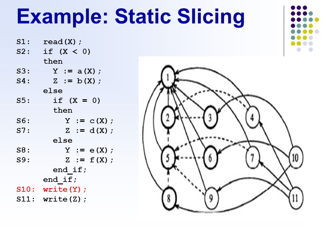 Example: Static Slicing S1:read(X); S2:if (X < 0) then S3:Y := a(X); S4:Z := b(X); else S5:if (X = 0) then S6:Y := c(X); S7:Z := d(X); else S8:Y := e(X); S9:Z := f(X); end_if; S10:write(Y); S11:write(Z);