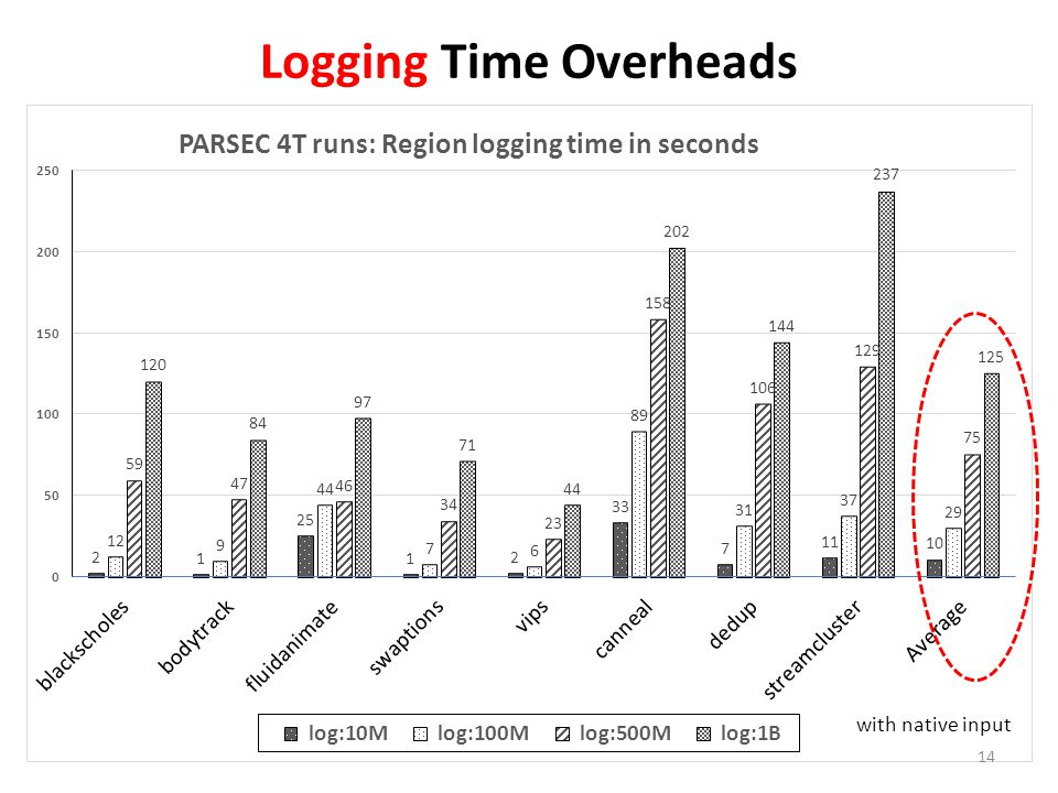 Logging Time Overheads with native input 14
