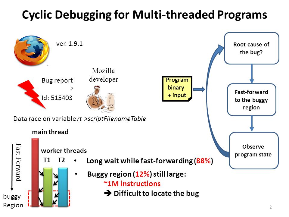 Cyclic Debugging for Multi-threaded Programs Mozilla developer Bug report Id: 515403 Observe program state Fast-forward to the buggy region Program binary + input Root cause of the bug.