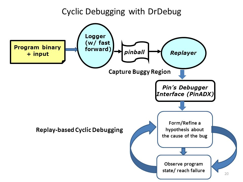 pinball Logger (w/ fast forward) Replayer Pin's Debugger Interface (PinADX) Program binary + input Observe program state/ reach failure Form/Refine a hypothesis about the cause of the bug Capture Buggy Region Replay-based Cyclic Debugging Cyclic Debugging with DrDebug 20