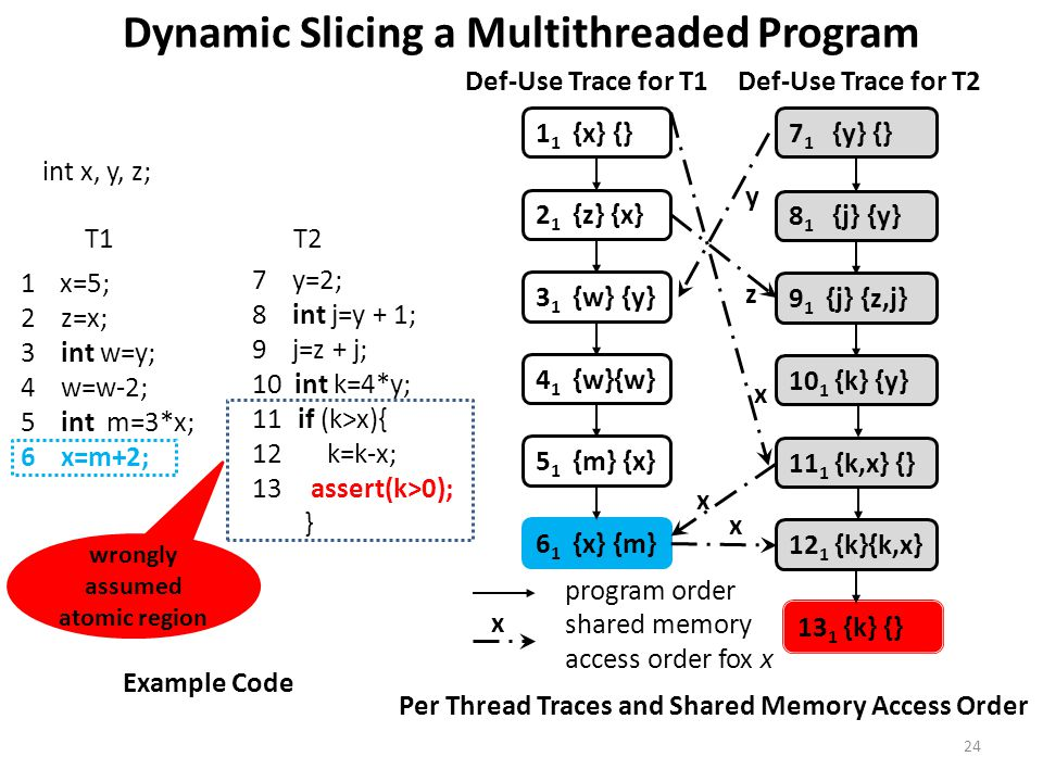 Dynamic Slicing a Multithreaded Program 1 1 {x} {} 2 1 {z} {x} 5 1 {m} {x} 3 1 {w} {y} Def-Use Trace for T1 4 1 {w}{w} 6 1 {x} {m} Def-Use Trace for T2 10 1 {k} {y} 8 1 {j} {y} 9 1 {j} {z,j} 11 1 {k,x} {} 12 1 {k}{k,x} 13 1 {k} {} 7 1 {y} {} x x y x z shared memory access order fox x x program order Per Thread Traces and Shared Memory Access Order T1T2 1x=5; 2 z=x; 3 int w=y; 4 w=w-2; 5 int m=3*x; 6 x=m+2; 7 y=2; 8 int j=y + 1; 9 j=z + j; 10 int k=4*y; 11 if (k>x){ 12 k=k-x; 13 assert(k>0); } Example Code int x, y, z; wrongly assumed atomic region 24
