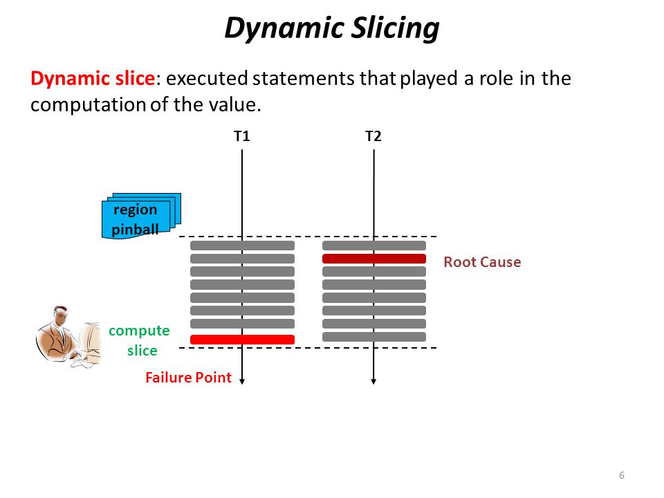 T1T2 region pinball Dynamic Slicing Dynamic slice: executed statements that played a role in the computation of the value.