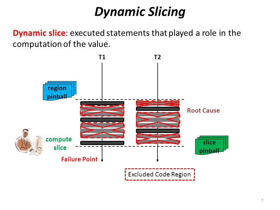 T1T2 slice pinball Replaying Execution Slice Inject value Prior work on slicing: post-mortem analysis 8 Failure Point