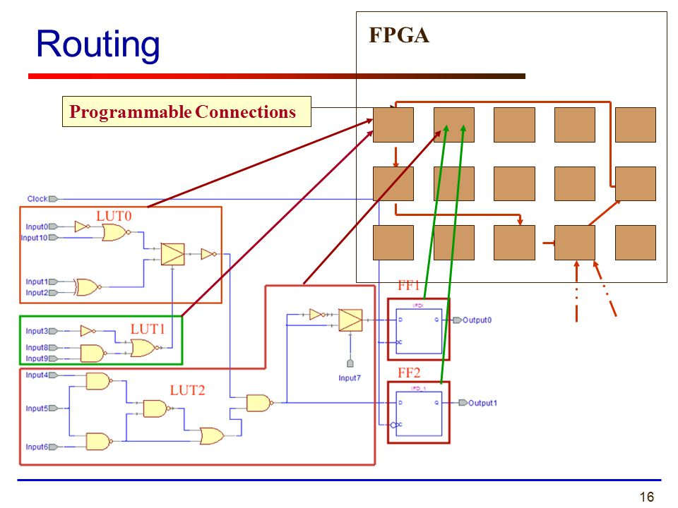 16 Routing Programmable Connections FPGA