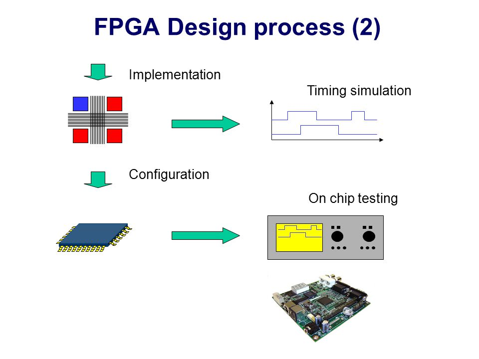 FPGA Design process (2) Implementation Configuration Timing simulation On chip testing
