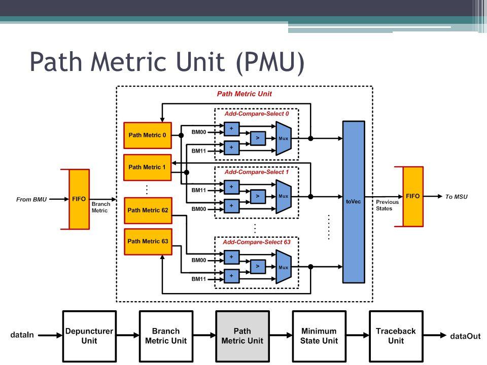 Path Metric Unit (PMU)