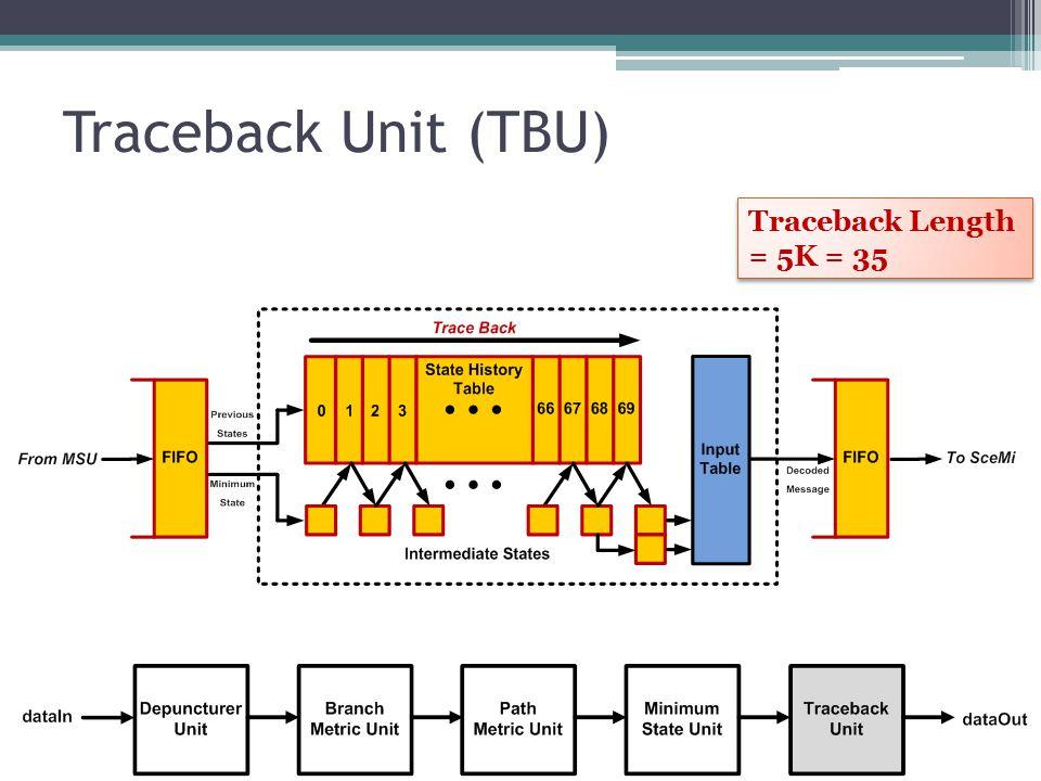 Traceback Unit (TBU) Traceback Length = 5K = 35 Traceback Length = 5K = 35