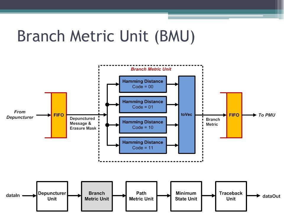 Branch Metric Unit (BMU)