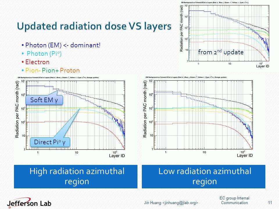 High radiation azimuthal region Low radiation azimuthal region EC group Internal Communication Jin Huang 11 Direct Pi 0 γ Soft EM γ Photon (EM) <- dominant.