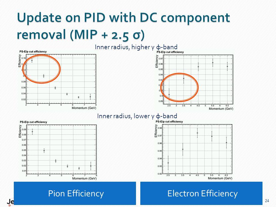 Pion Efficiency Electron Efficiency 24 Inner radius, higher γ φ-band Inner radius, lower γ φ-band