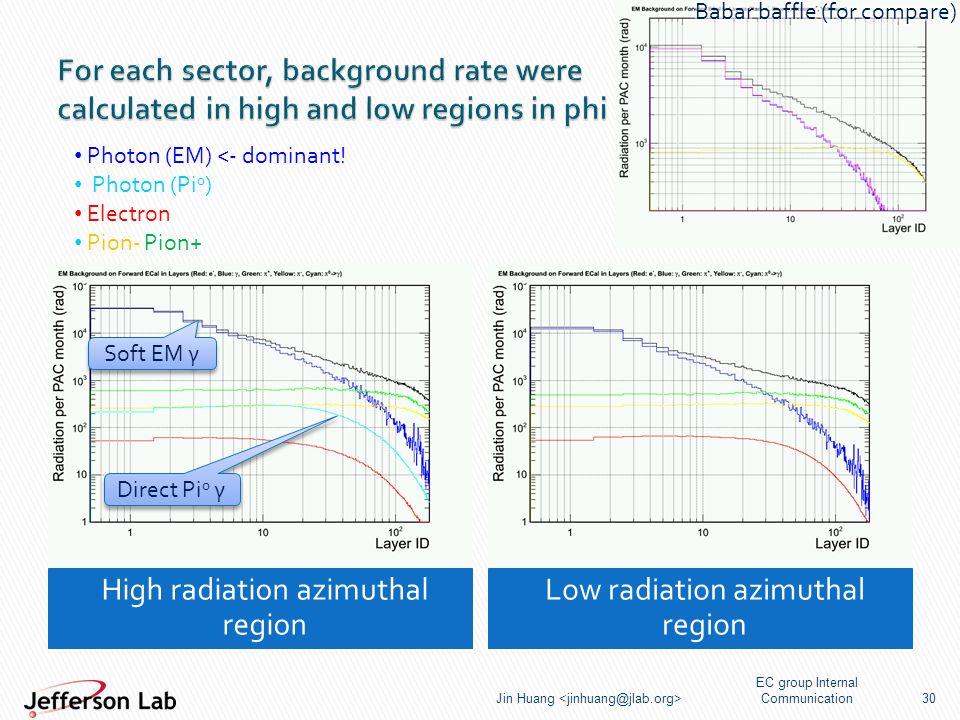 High radiation azimuthal region Low radiation azimuthal region EC group Internal Communication Jin Huang 30 Direct Pi 0 γ Soft EM γ Photon (EM) <- dominant.