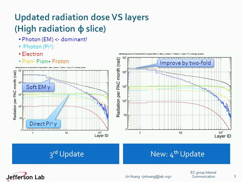 3 rd Update New: 4 th Update EC group Internal Communication Jin Huang 5 Direct Pi 0 γ Soft EM γ Photon (EM) <- dominant.