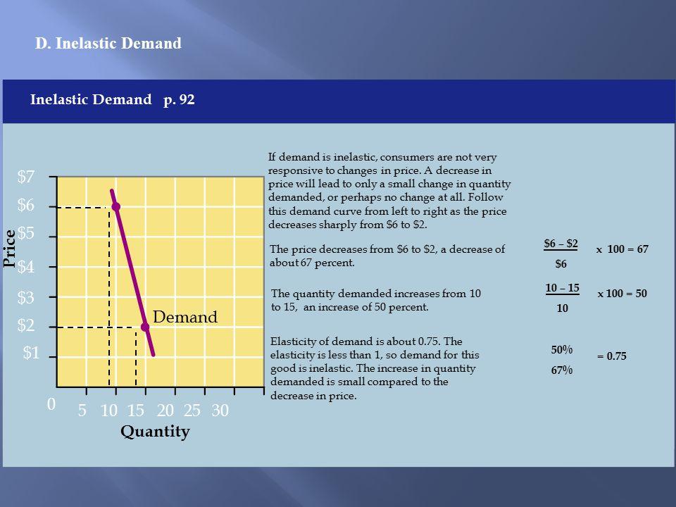 D.Inelastic Demand Pri ce Quanti ty Price Quantity Inelastic Demand p.
