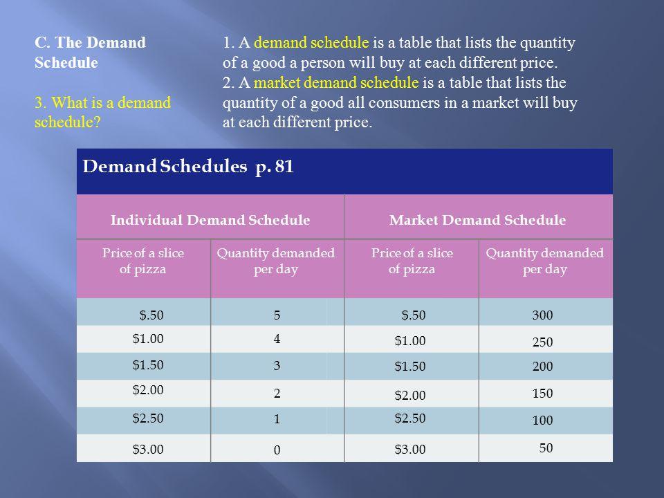 C.The Demand Schedule 3. What is a demand schedule.