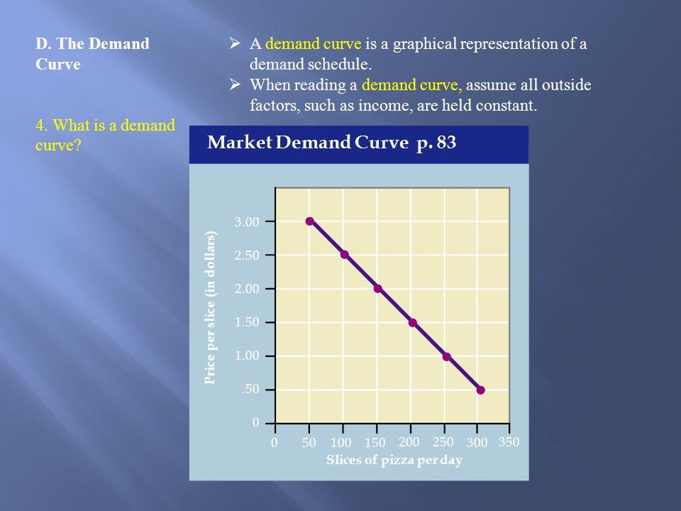 D.The Demand Curve 4. What is a demand curve.
