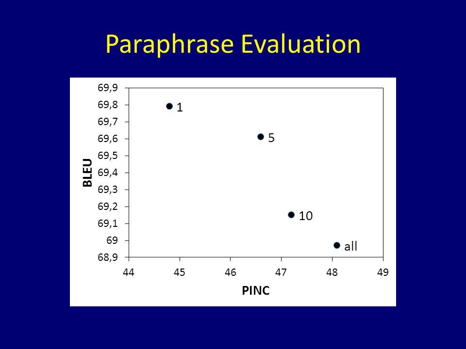 Paraphrase Evaluation