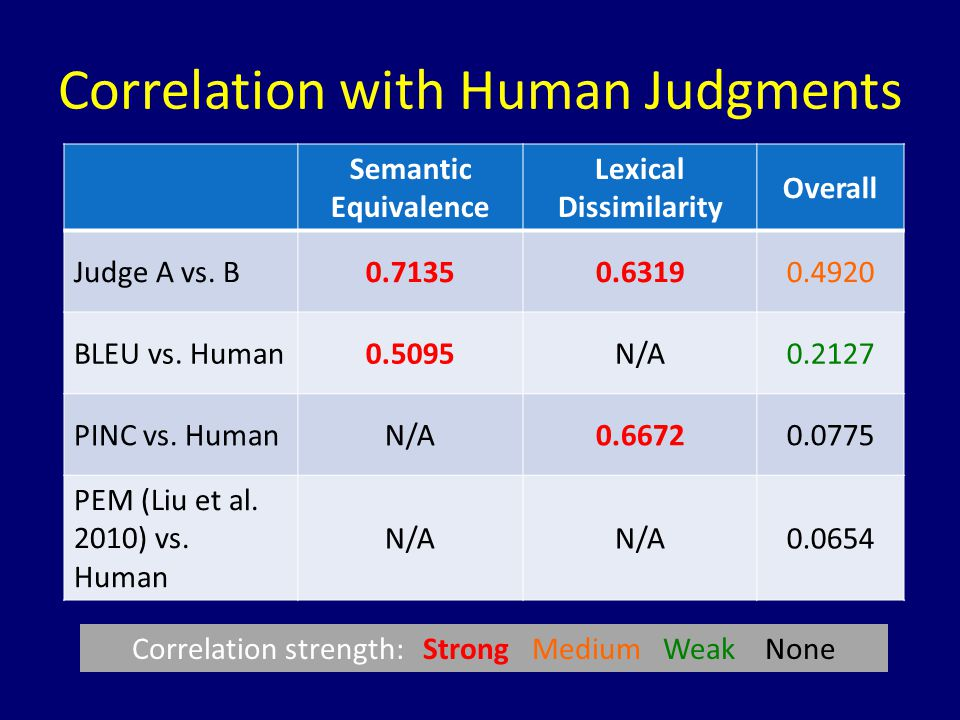 Correlation with Human Judgments Semantic Equivalence Lexical Dissimilarity Overall Judge A vs. B0.71350.63190.4920 BLEU vs. Human0.5095N/A0.2127 PINC