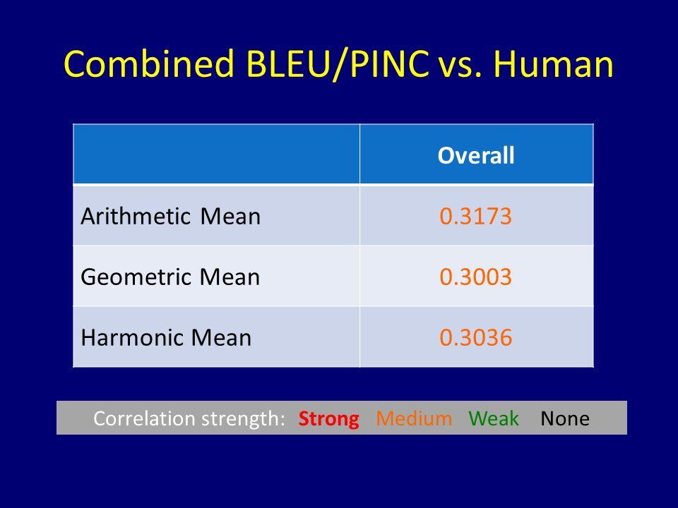 Combined BLEU/PINC vs. Human Overall Arithmetic Mean0.3173 Geometric Mean0.3003 Harmonic Mean0.3036 Correlation strength: Strong Medium Weak None