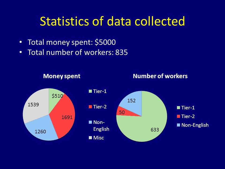 Statistics of data collected Total money spent: $5000 Total number of workers: 835