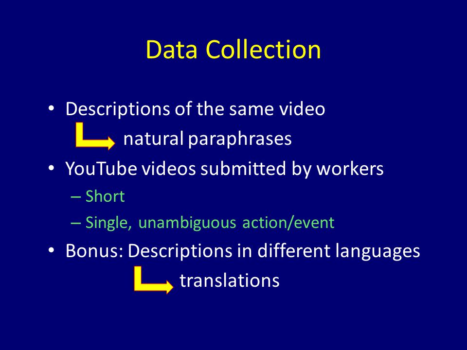 Data Collection Descriptions of the same video natural paraphrases YouTube videos submitted by workers – Short – Single, unambiguous action/event Bonus: Descriptions in different languages translations
