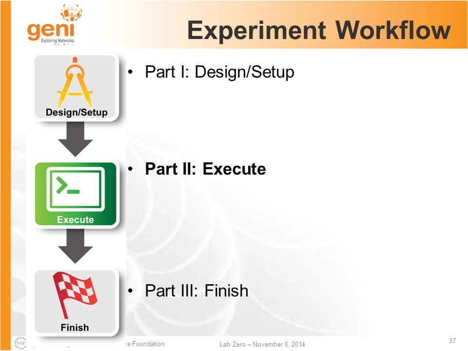 Sponsored by the National Science Foundation 37 Lab Zero – November 6, 2014 Experiment Workflow Part I: Design/Setup Part II: Execute Part III: Finish