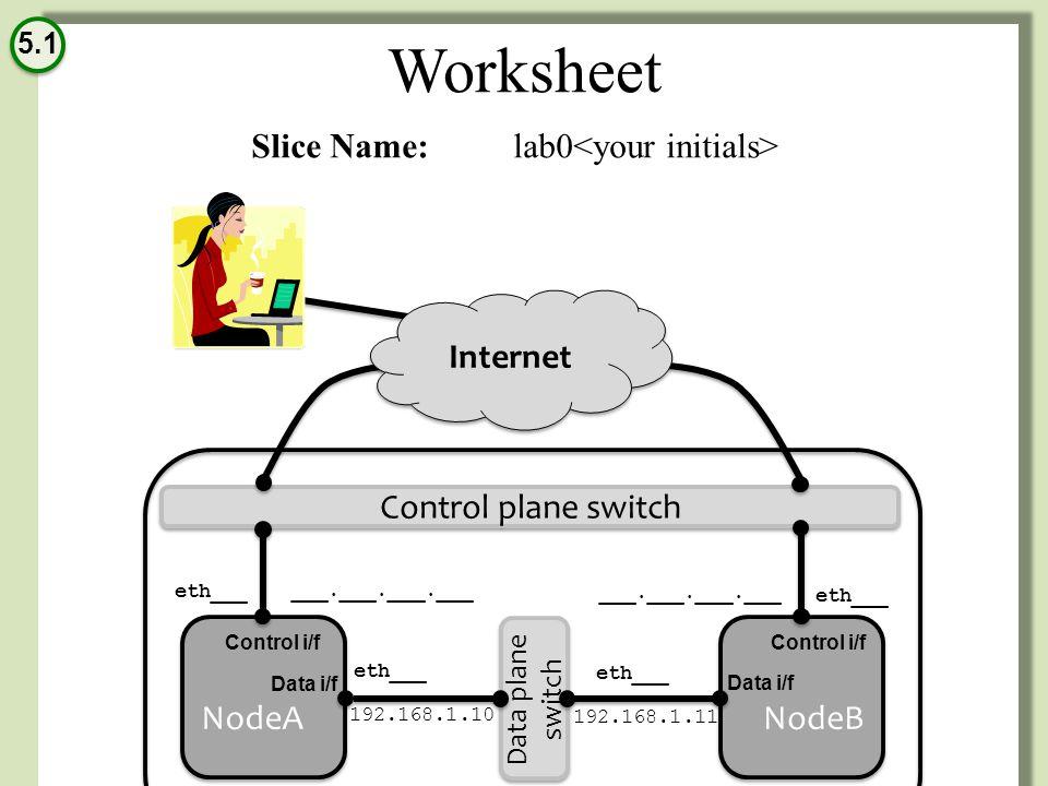Worksheet Slice Name: lab0 5.1 NodeA eth___ 192.168.1.10 ___.___.___.___ NodeB eth___ 192.168.1.11 ___.___.___.___ Data i/f Control i/f Data i/f Control i/f Internet Control plane switch Data plane switch GENI Rack