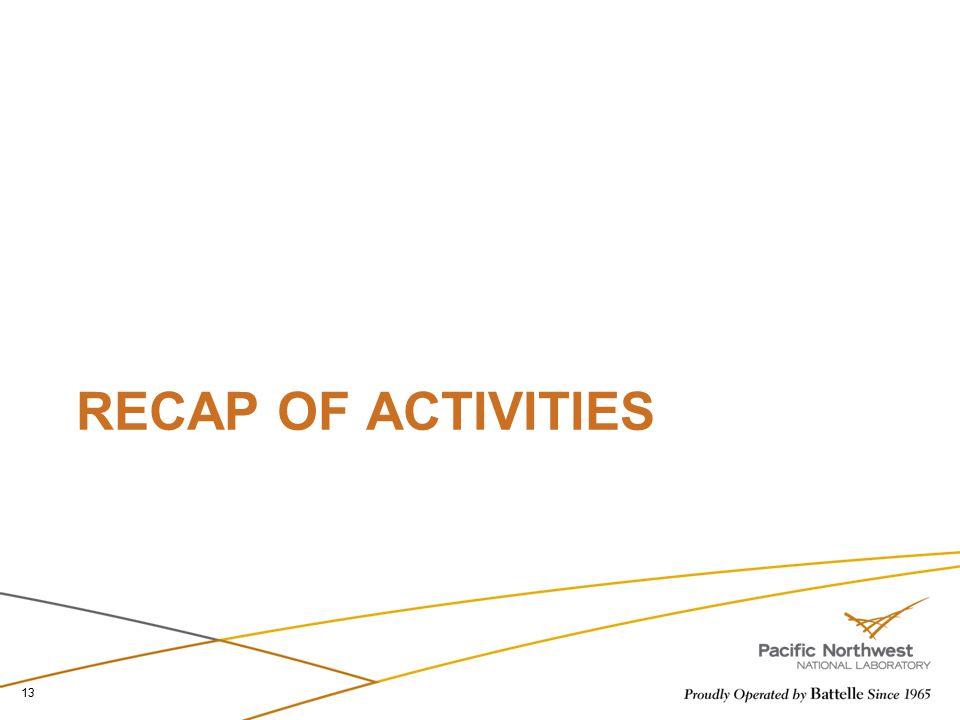 RECAP OF ACTIVITIES 13