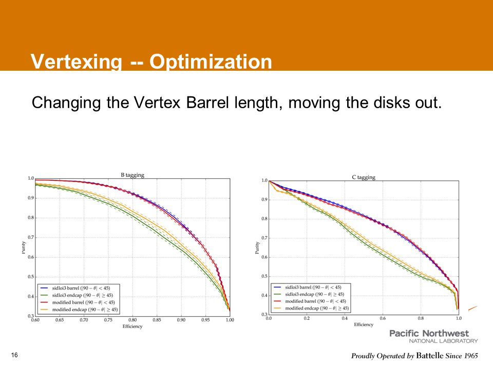 Vertexing -- Optimization Changing the Vertex Barrel length, moving the disks out. 16