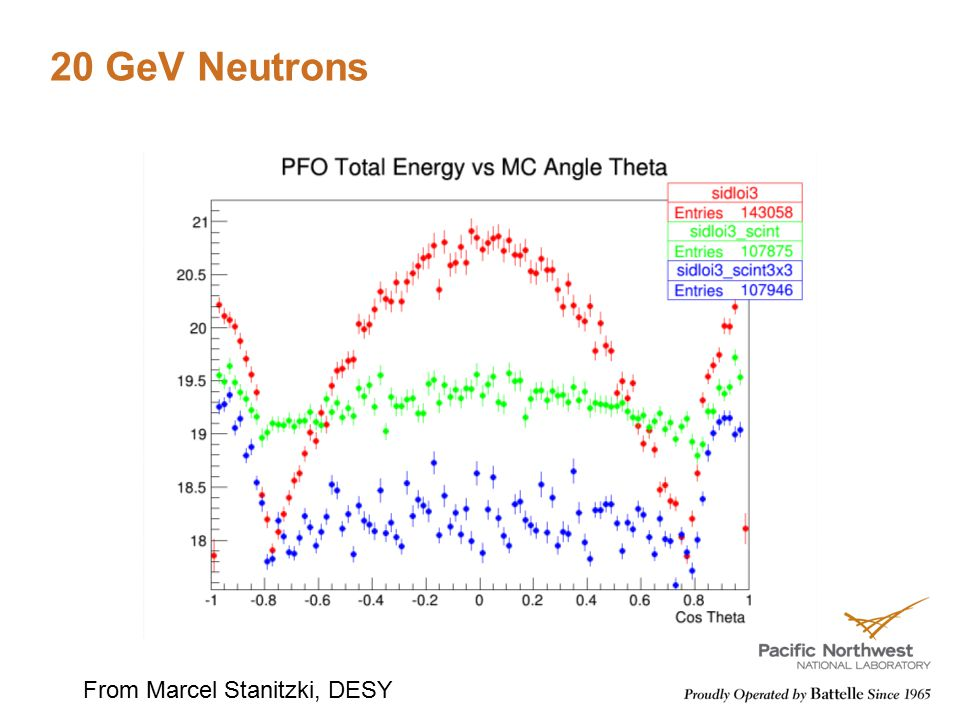 20 GeV Neutrons From Marcel Stanitzki, DESY
