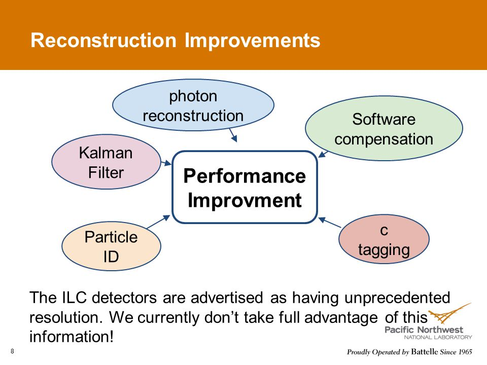 Reconstruction Improvements Kalman Filter c tagging Particle ID Software compensation photon reconstruction Performance Improvment The ILC detectors are advertised as having unprecedented resolution.