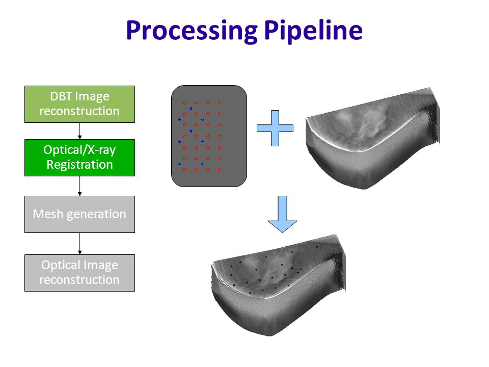 Processing Pipeline DBT Image reconstruction Optical/X-ray Registration Mesh generation Optical Image reconstruction