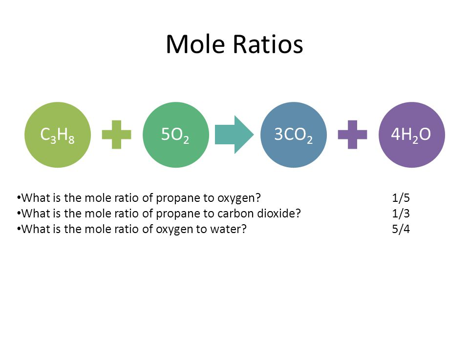Mole Ratios C3H8C3H8 5O 2 3CO 2 4H 2 O What is the mole ratio of propane to oxygen?1/5 What is the mole ratio of propane to carbon dioxide?1/3 What is the mole ratio of oxygen to water?5/4