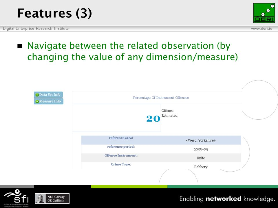 Digital Enterprise Research Institute www.deri.ie Features (3) Navigate between the related observation (by changing the value of any dimension/measure)