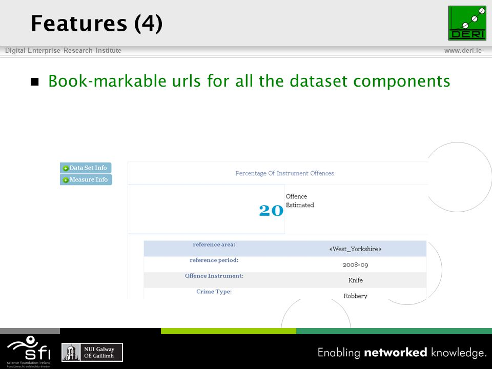 Digital Enterprise Research Institute www.deri.ie Features (4) Book-markable urls for all the dataset components