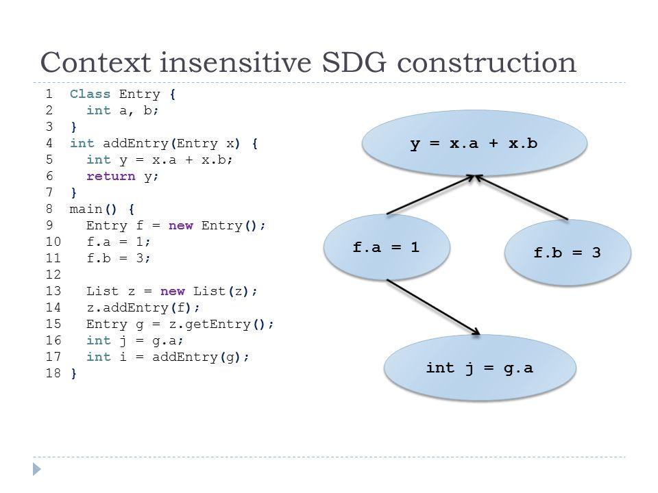 Context insensitive SDG construction 1 Class Entry { 2 int a, b; 3 } 4 int addEntry(Entry x) { 5 int y = x.a + x.b; 6 return y; 7 } 8 main() { 9 Entry f = new Entry(); 10 f.a = 1; 11 f.b = 3; 12 13 List z = new List(z); 14 z.addEntry(f); 15 Entry g = z.getEntry(); 16 int j = g.a; 17 int i = addEntry(g); 18 } y = x.a + x.b f.a = 1 f.b = 3 int j = g.a