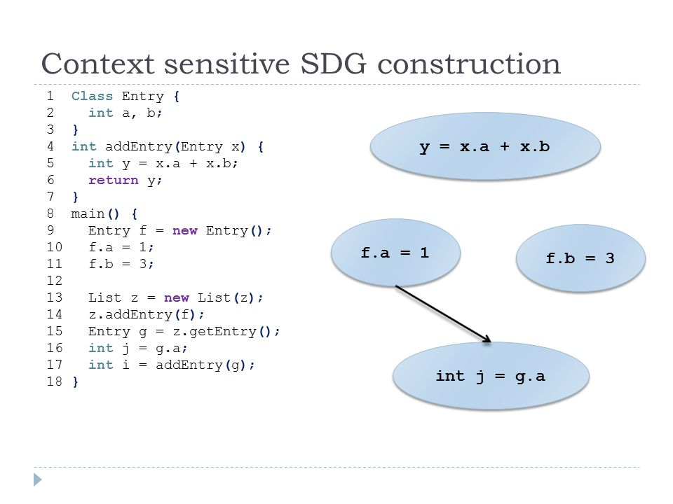 Context sensitive SDG construction 1 Class Entry { 2 int a, b; 3 } 4 int addEntry(Entry x) { 5 int y = x.a + x.b; 6 return y; 7 } 8 main() { 9 Entry f = new Entry(); 10 f.a = 1; 11 f.b = 3; 12 13 List z = new List(z); 14 z.addEntry(f); 15 Entry g = z.getEntry(); 16 int j = g.a; 17 int i = addEntry(g); 18 } y = x.a + x.b f.a = 1 f.b = 3 int j = g.a