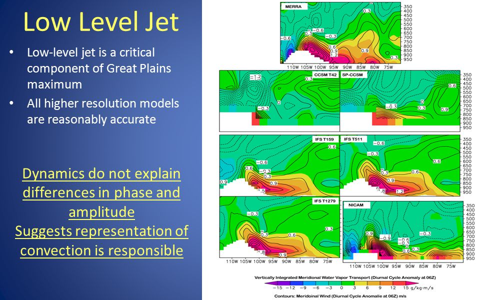 Low Level Jet Low-level jet is a critical component of Great Plains maximum All higher resolution models are reasonably accurate Dynamics do not explain differences in phase and amplitude Suggests representation of convection is responsible