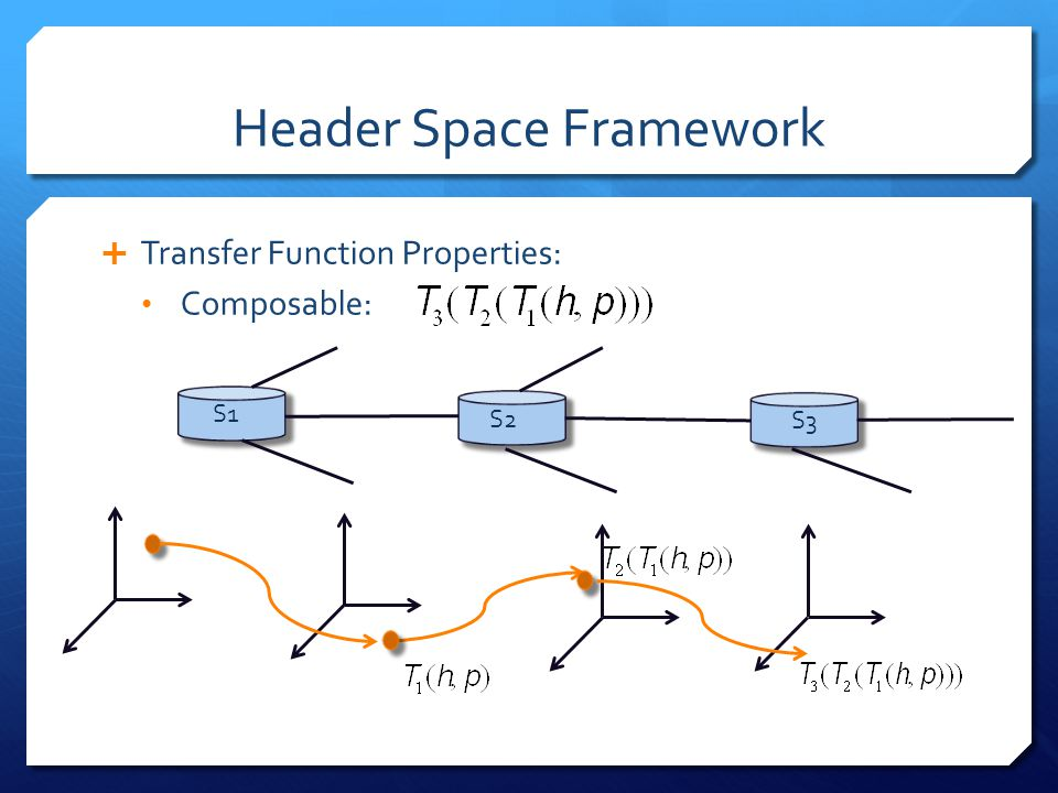 Header Space Framework  Transfer Function Properties: Composable: S1 S3 S2