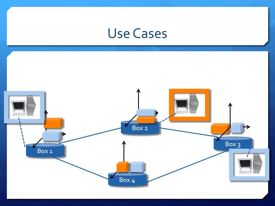 Use Cases Box 1 Box 3 Box 2 Box 4