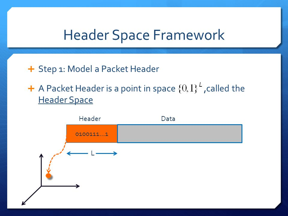 Header Space Framework  Step 1: Model a Packet Header  A Packet Header is a point in space,called the Header Space HeaderData L 0100111…1