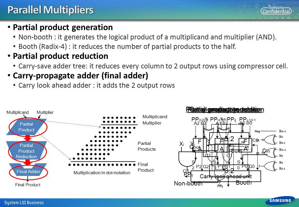 It performs 1.Identify cells of a synthesized parallel multiplier to be structurally placed The PI cells from the partial product generation The PO cells from the final adder 2.Inherent structural location extraction of the cells Tagging structural locations for the PI and PO cells 3.Analyze data-flow of the multiplier 4.Structurally mapping the cells on a logical 2-D array 5.Physical bit-slice alignment of the cells 6.Generate structural relative placement directives 7.Guide structural placement during global placement 8 Technology independent and dependent optimizations RTL code Datapath generator Logic Synthesis Physical aware bit-slice alignment Optimized gate-level netlist Structural templates (Multiplier) Parsing/Elaboration Arithmetic operation extraction High-level arithmetic optimizations Non-arithmetic logic Dataflow analysis High-level optimizations Result satisfactory.