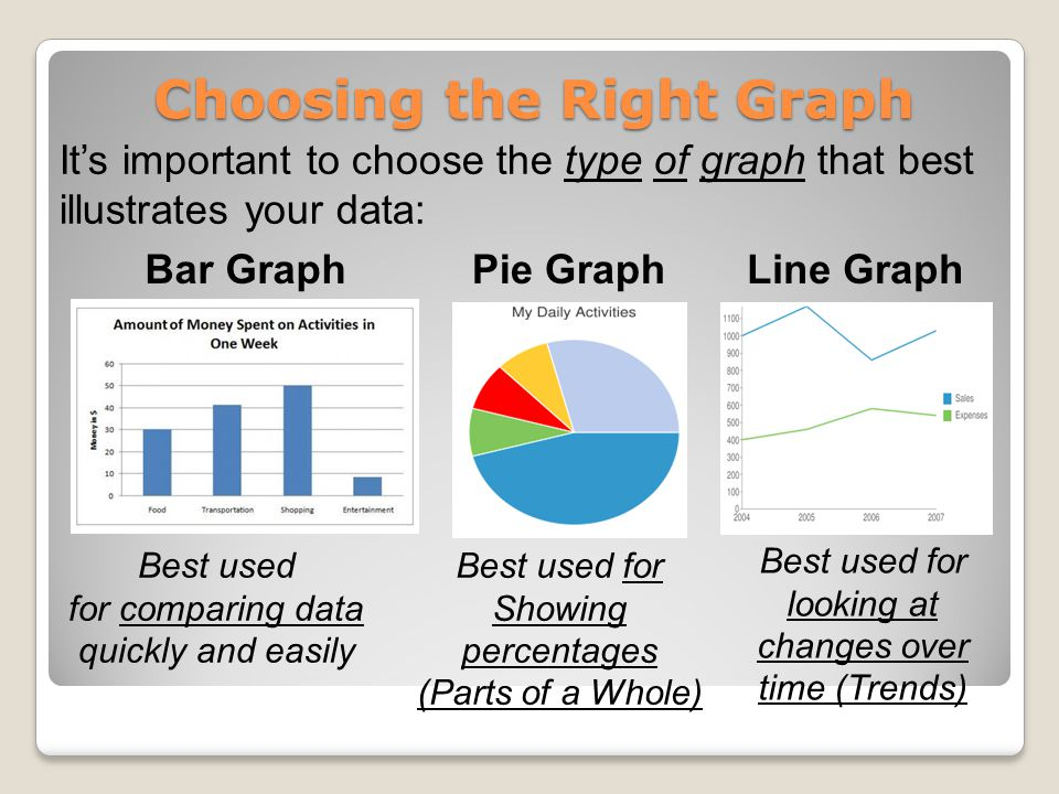 Choosing the Right Graph It's important to choose the type of graph that best illustrates your data: Bar GraphPie GraphLine Graph Best used for comparing data quickly and easily Best used for Showing percentages (Parts of a Whole) Best used for looking at changes over time (Trends)