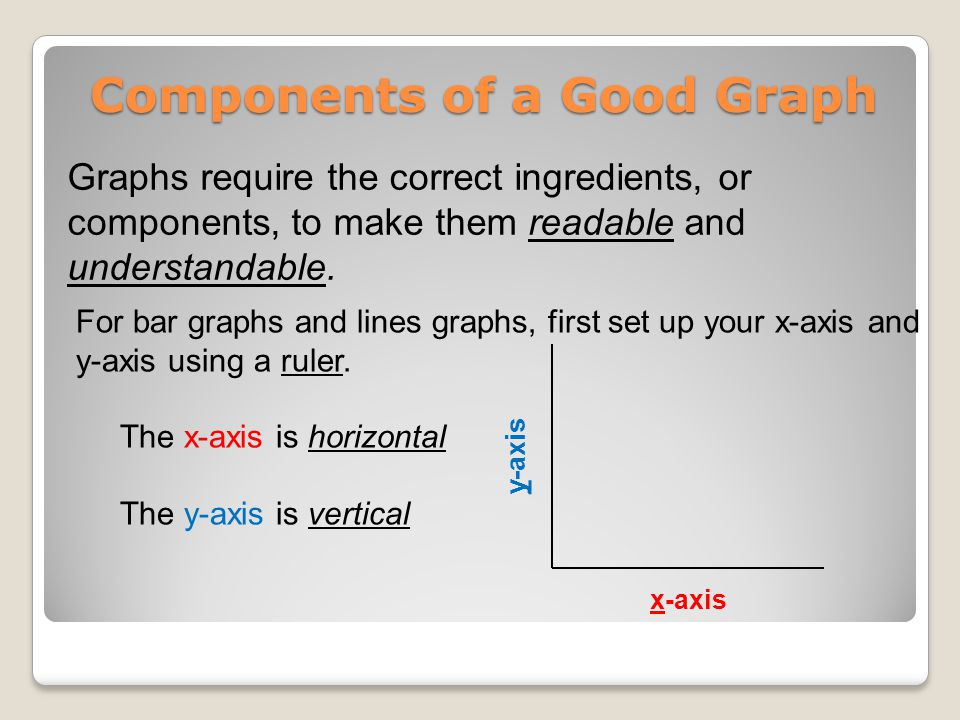 Components of a Good Graph Graphs require the correct ingredients, or components, to make them readable and understandable.
