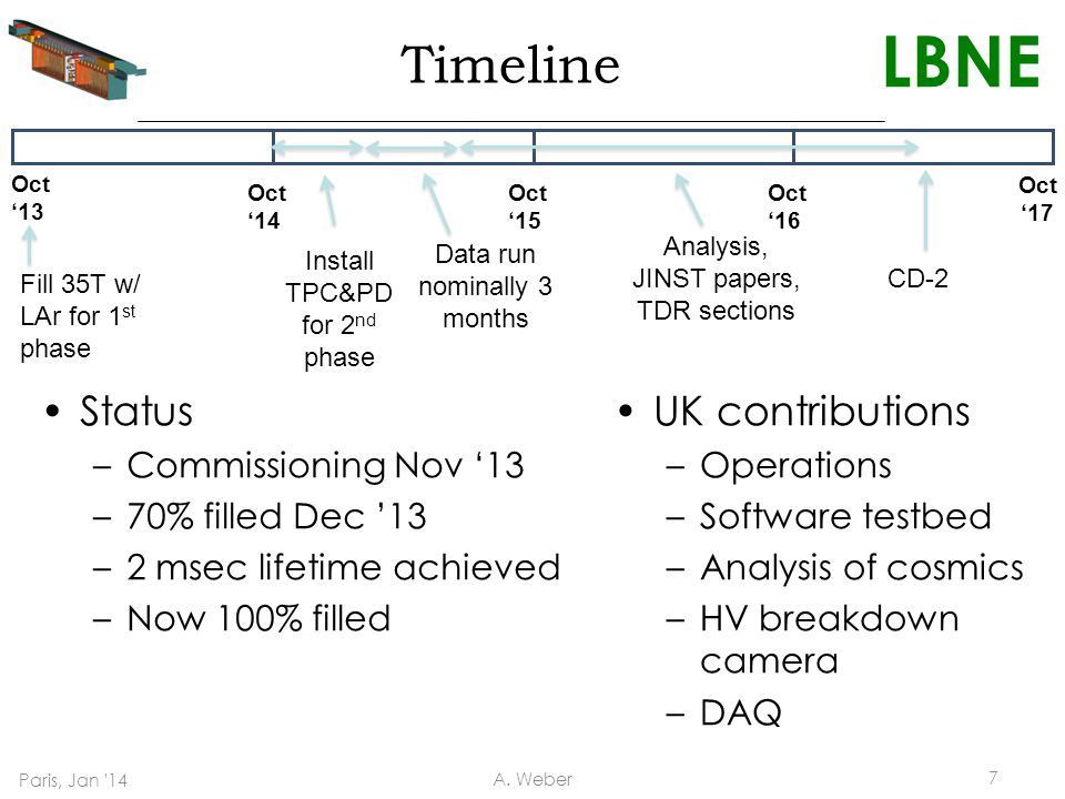 LBNE Timeline Status –Commissioning Nov '13 –70% filled Dec '13 –2 msec lifetime achieved –Now 100% filled UK contributions –Operations –Software testbed –Analysis of cosmics –HV breakdown camera –DAQ Oct '13 Oct '14 Oct '15 Oct '16 Oct '17 Fill 35T w/ LAr for 1 st phase Install TPC&PD for 2 nd phase Data run nominally 3 months Analysis, JINST papers, TDR sections CD-2 Paris, Jan 14 A.