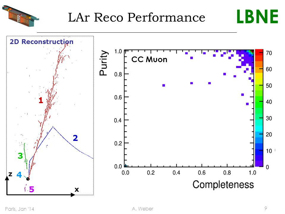 LBNE 1 2 3 4 5 2D Reconstruction x z 1 2 5 4 3 3D Reconstruction 4 GeV e CC interaction (fully simulated, using MicroBooNE geometry) LAr Reco Performance CC Muon Paris, Jan 14 A.